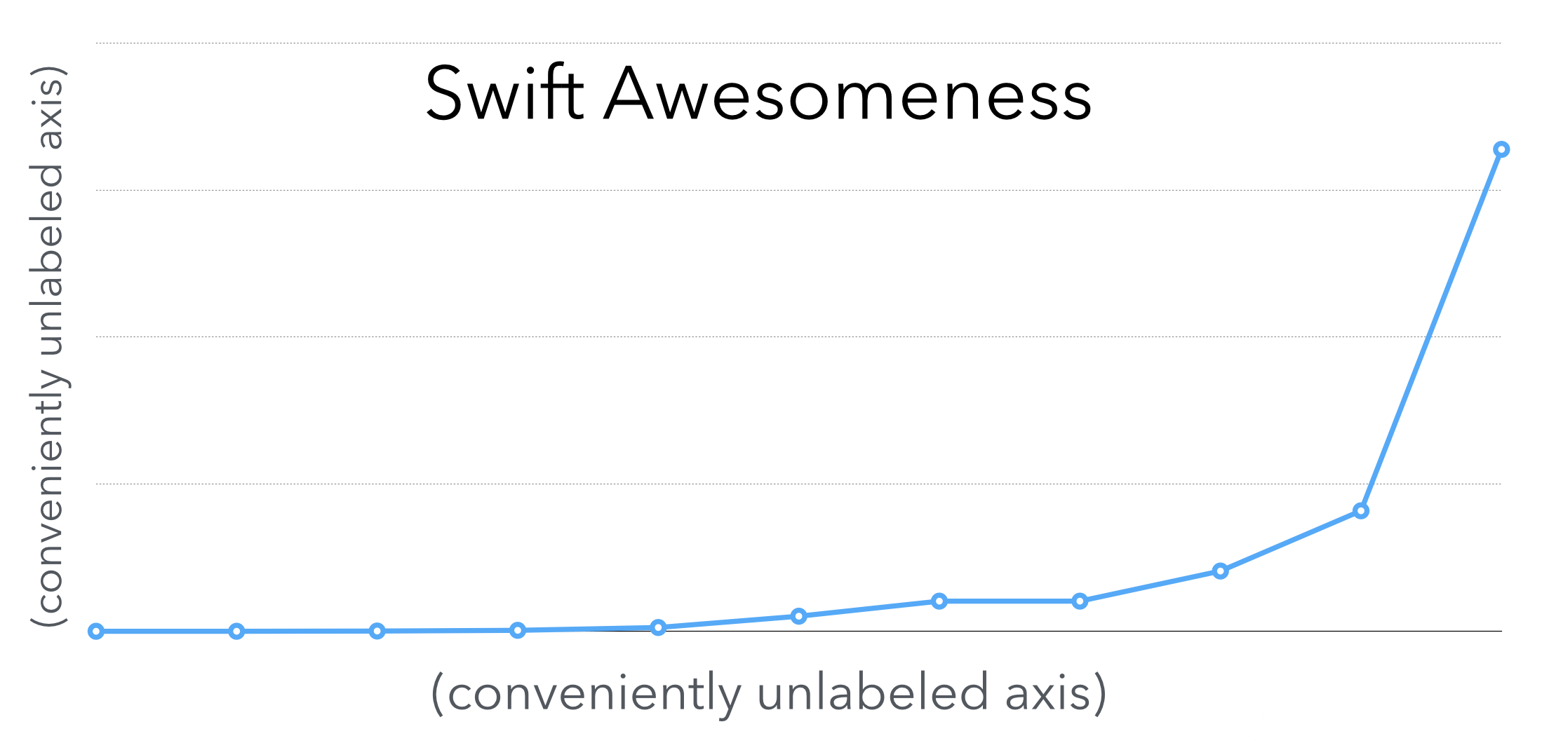 Swift awesomeness over time